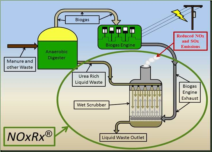 biogas digester | : Biogas & Electric Cuts Emissions from Anaerobic Digesters ~ Biogas ...