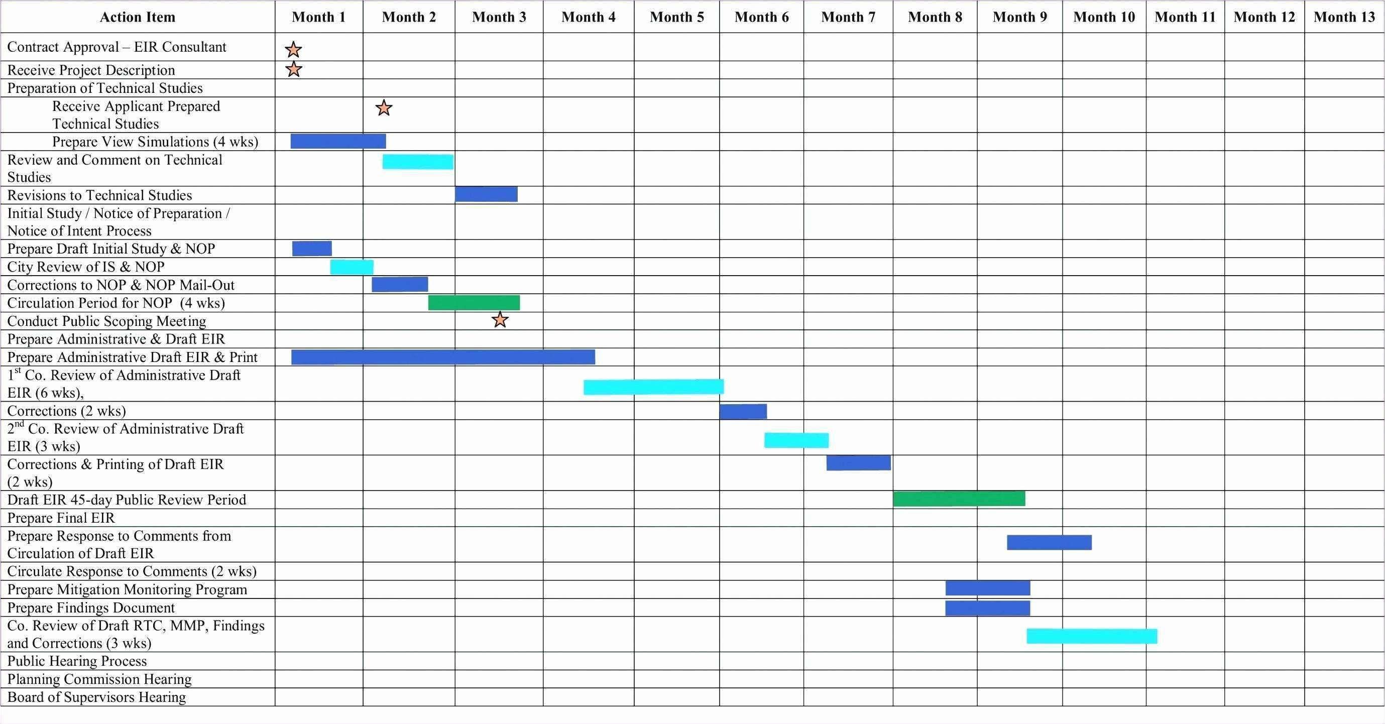 Pin By Gayan Sanjeewa On Www Journeyspace Org Gantt Chart Gantt Chart Templates Flow Chart Template