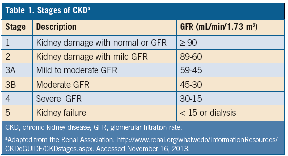 Ckd Stages