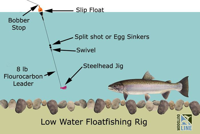 Low water winter steelhead the outdoor line blog for Jig fishing for trout