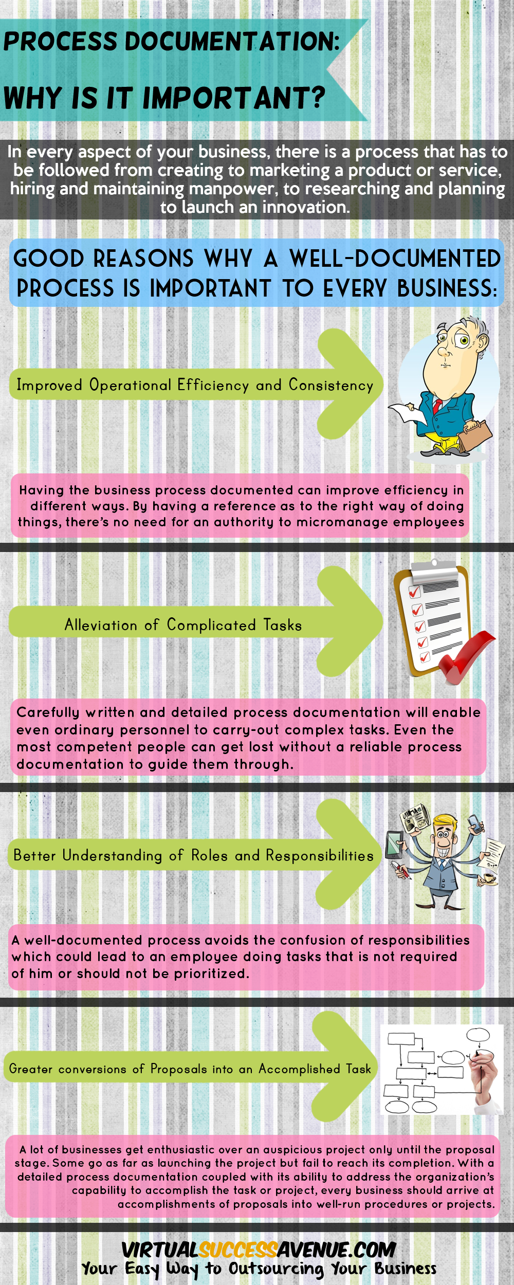 Why Is A Process Documentation Important VirtualAssistant Agile - Process documentation guide