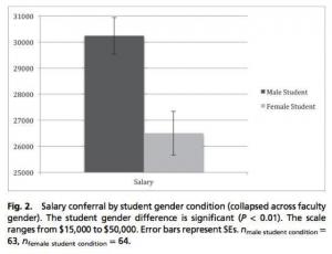 Gender Neutral Parenting 5 Ways To Avoid Implicit Sexism Gender Sexism Job Application