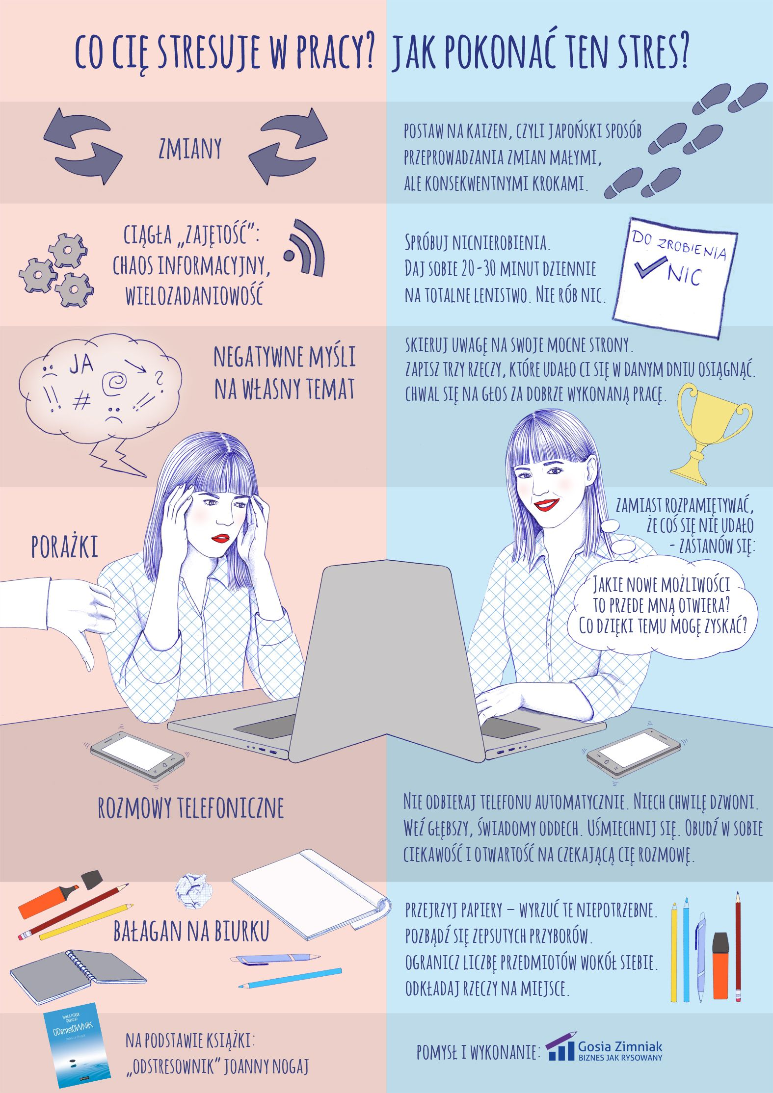 Co Cie Stresuje W Pracy Jak Pokonac Stres Infografika I Konkurs