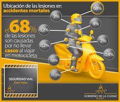 UBICACION DE LAS LESIONES EN ACCIDENTES  MORTALES ...