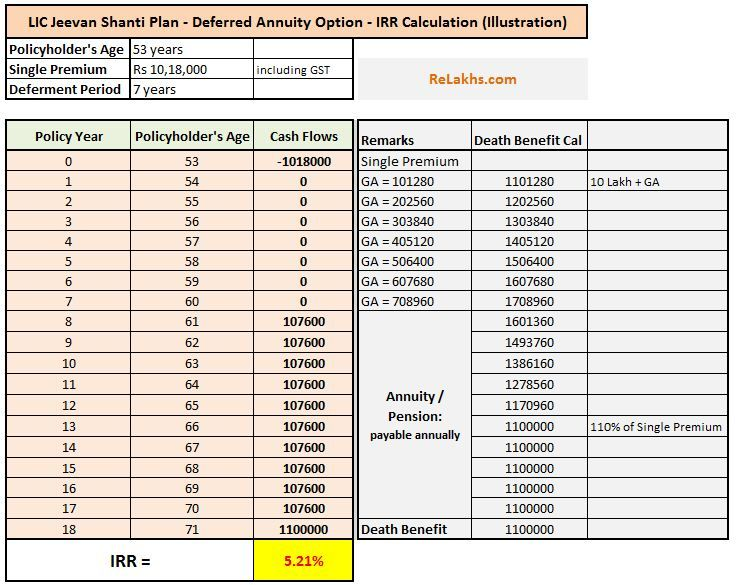 Lic Jeevan Shanti Review Returns Calculation Illustration Should You Invest In New Pension Policy Shanti Investing How To Plan