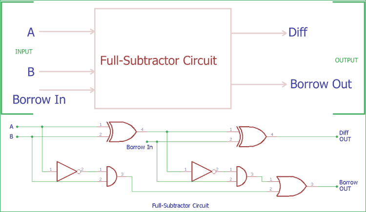 Full Subtractor Circuit And Its Construction Circuit Electronic Organization Cool Electronics