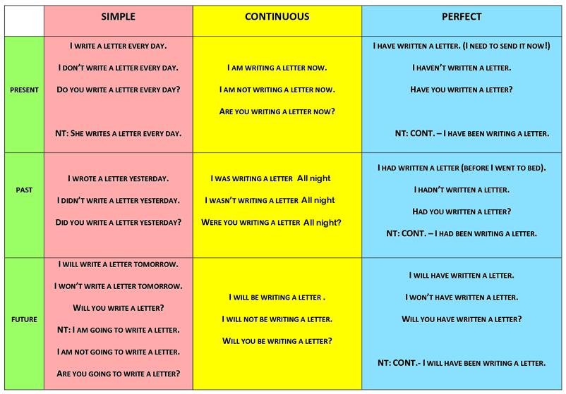 Writing help tenses