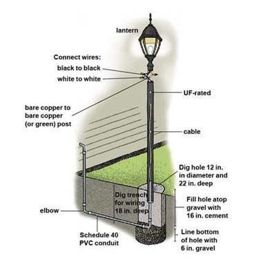 how to install a lamppost step guide yards and curb appeal rh pinterest com install lamp post concrete wiring a lamp post with outlet