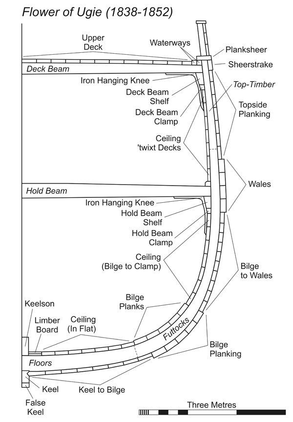 diagram of boat hull layers