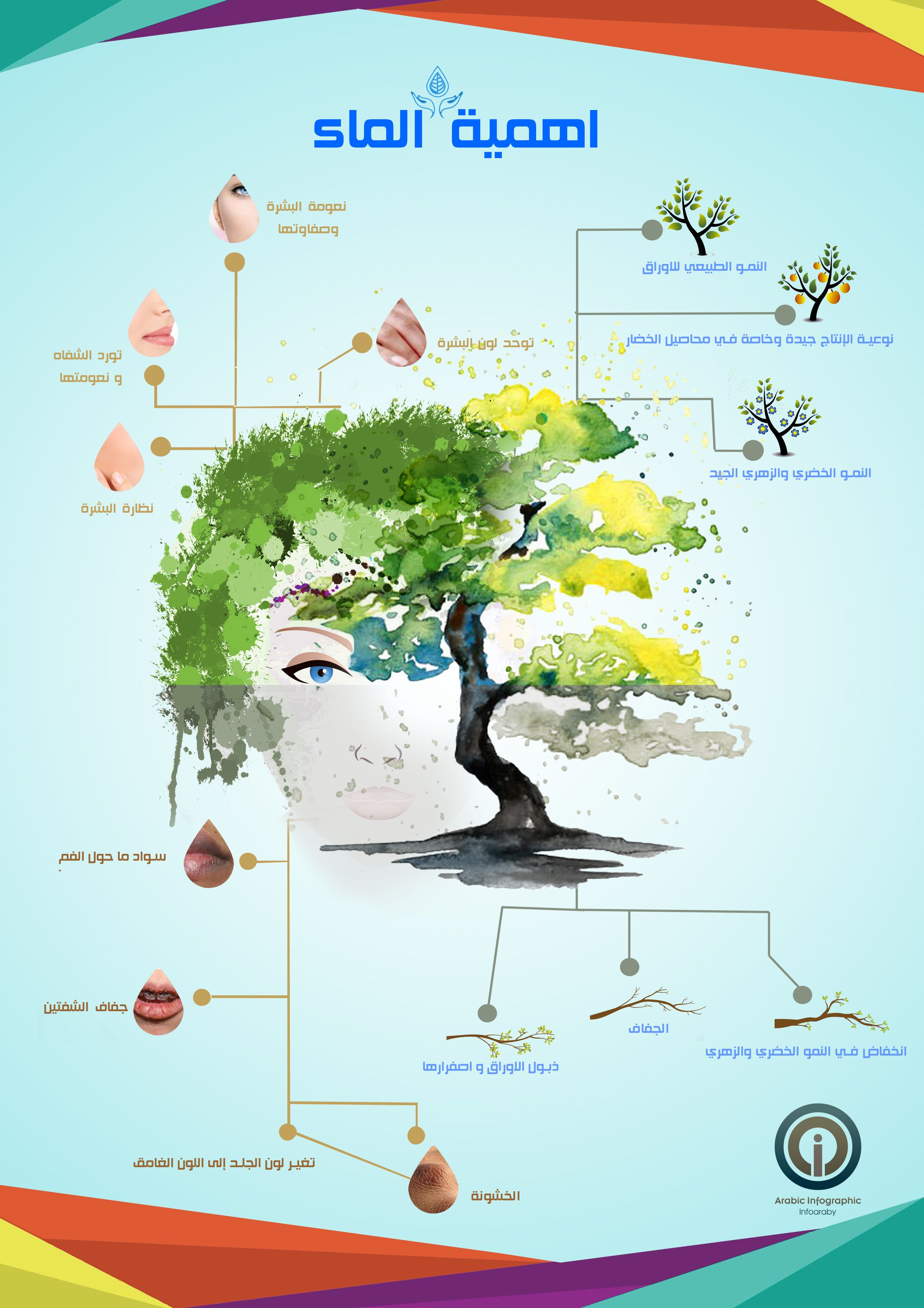 أهمية الماء انفوجرافيك Phone Wallpaper Images Phone Wallpaper Image