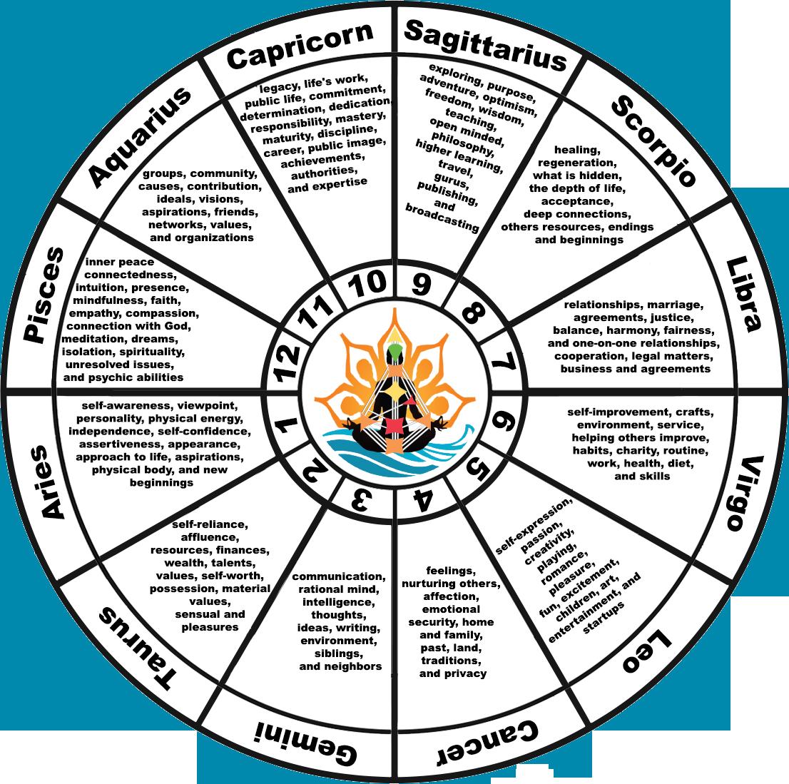 20 Birth chart info ideas in 20   birth chart, astrology ...