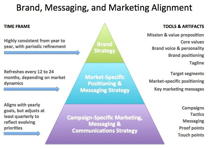 marketing messaging