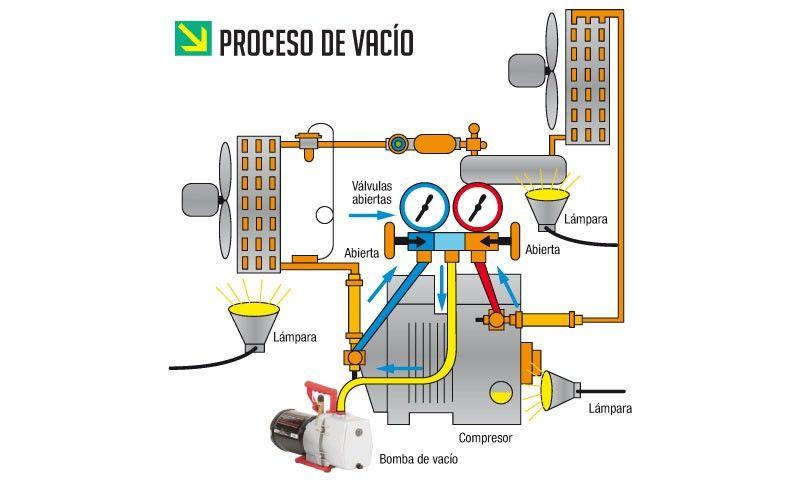 La Técnica Del Vacío En Los Sistemas De Aire Acondicionado Alcacompagni Aire Acondicionado Refrigeracion Y Aire Acondicionado Reparación