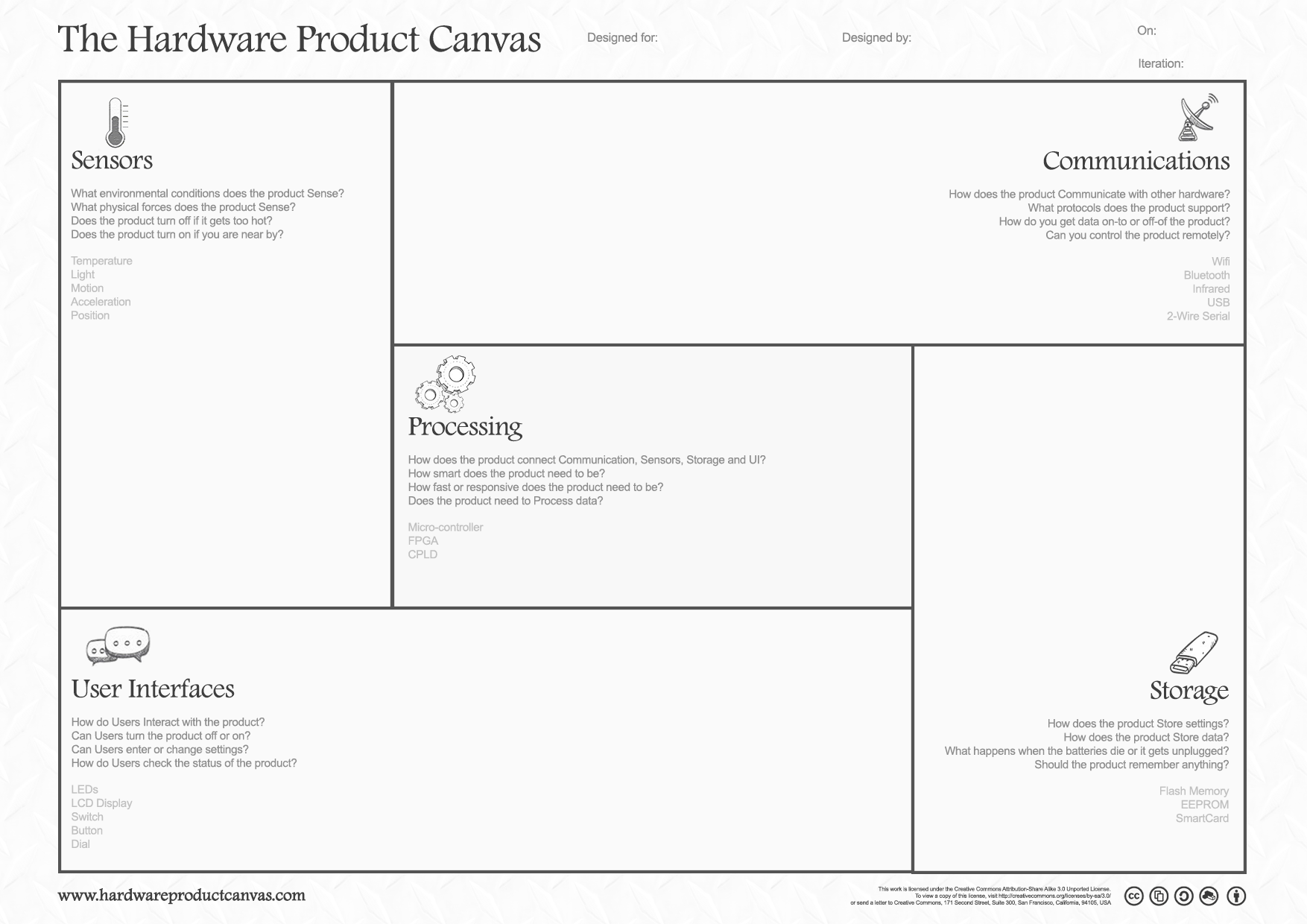 Hardware Product Canvas A Template For Your Next Hardware Project