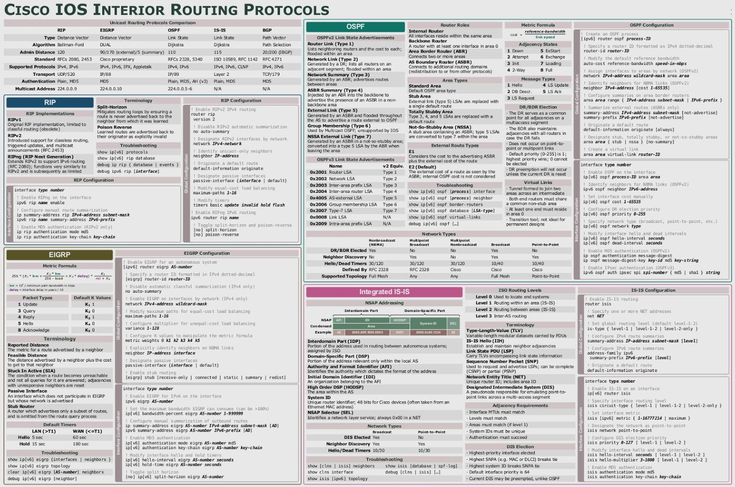 Cisco Ios Interior Routing Protocols Cheat Sheet It Network