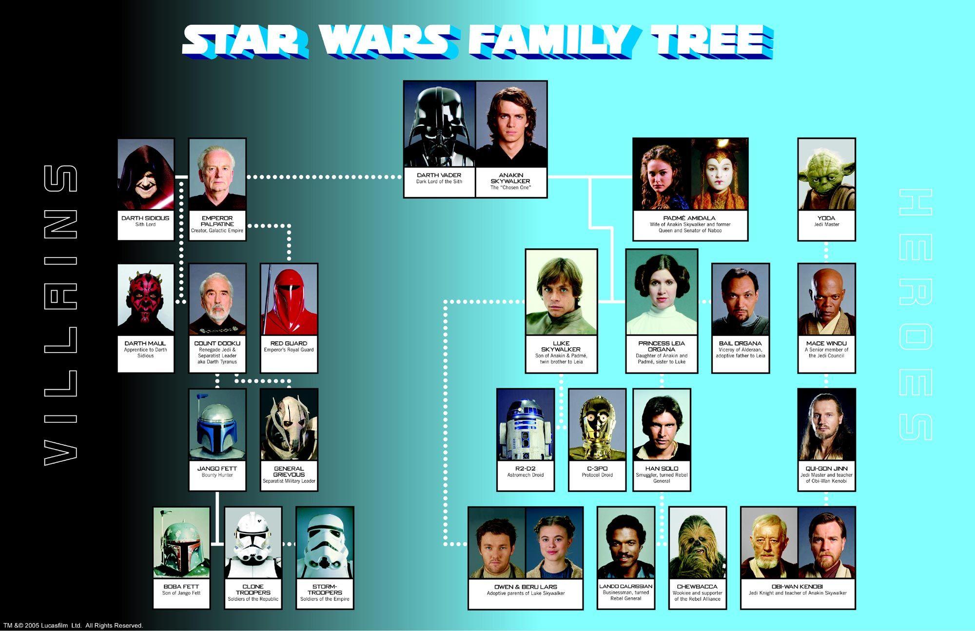 Arbol familiar star wars pinterest rbol familiar y for Arbol genealogico star wars