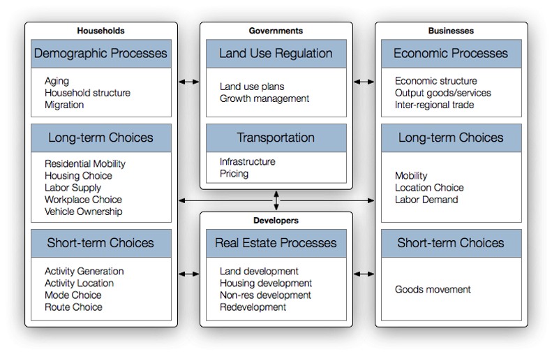 UrbanSim detailed design diagram. Data science, How to