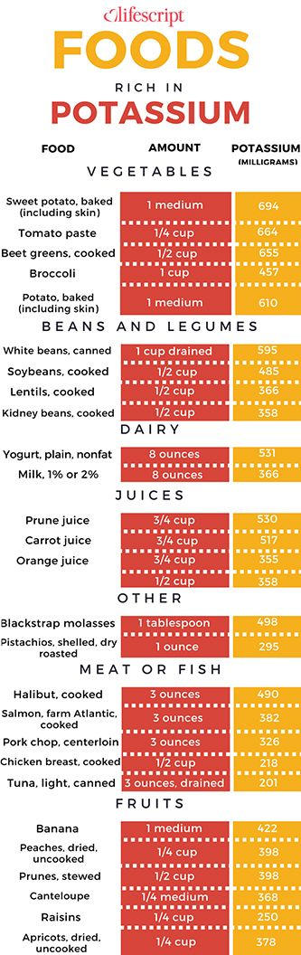 Potassium rich foods chart potassium foods 2 Related (pictures