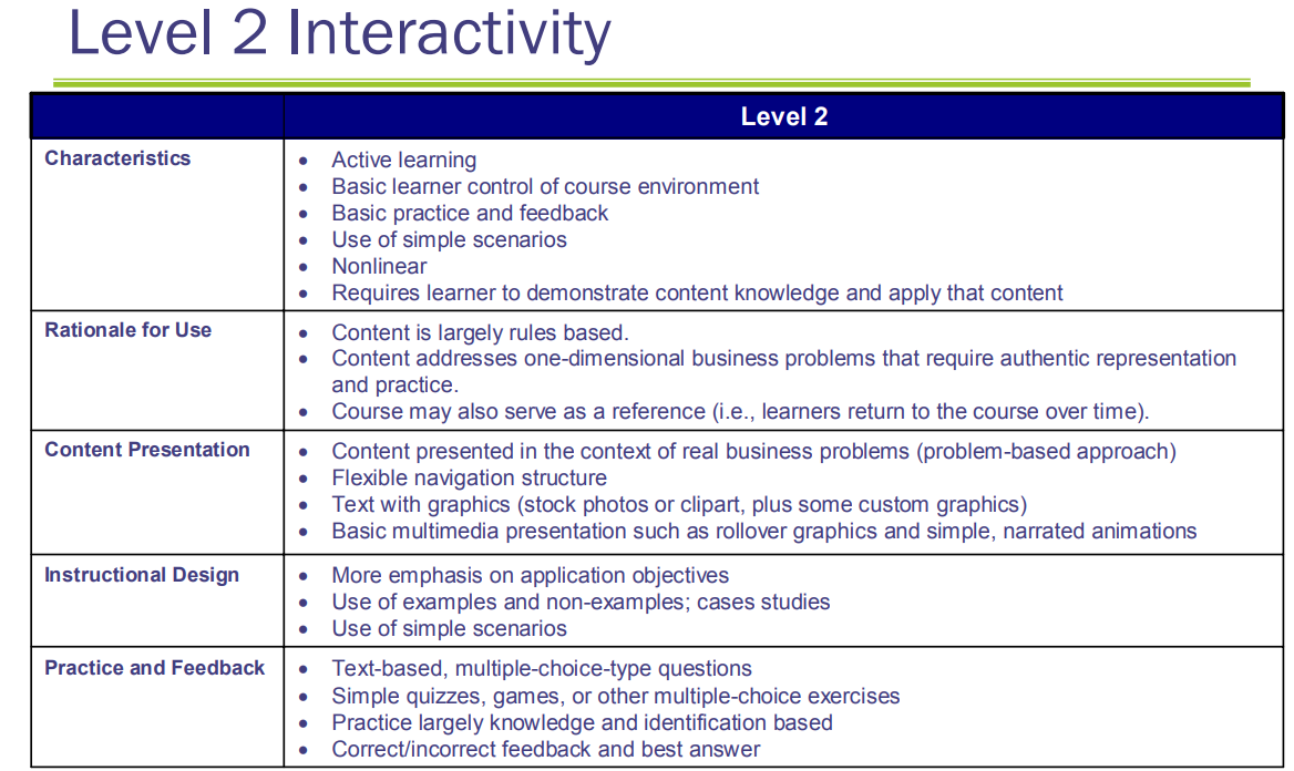 Levels Of Interactivity Instructional Design Business Problems Learning Activities
