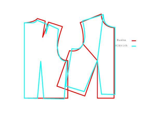 Bunka vs Aldrich slopers | Pattern making basics | Pinterest