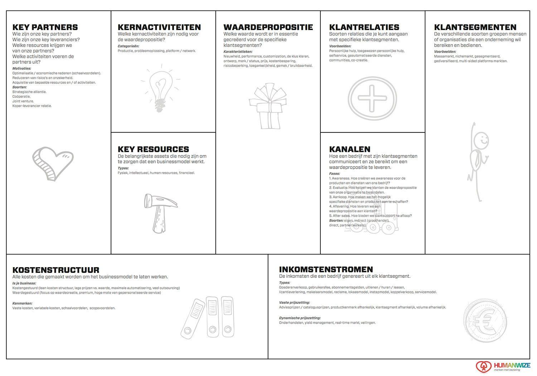 Het Business Model Canvas Met PDF Download Positie1