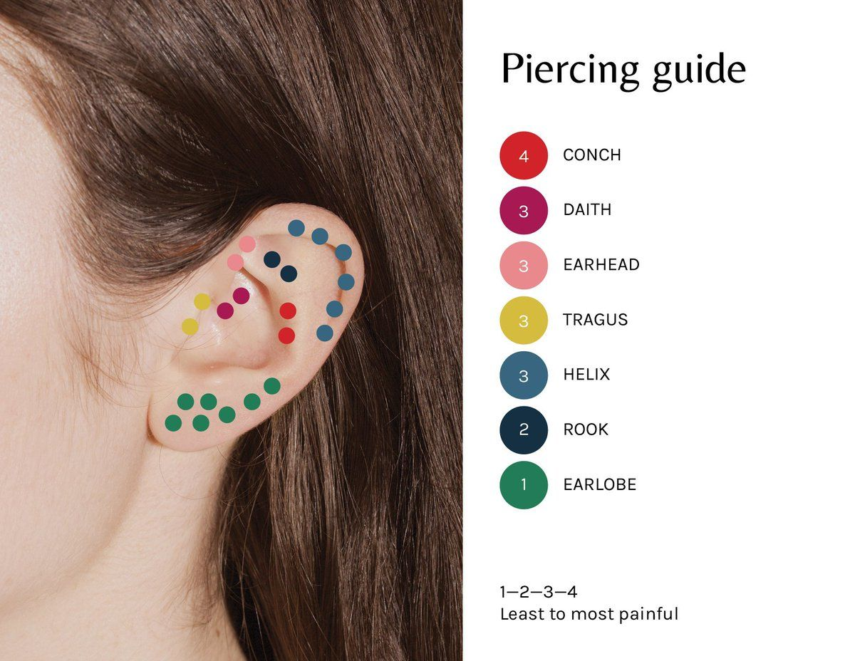 pain chart for piercings