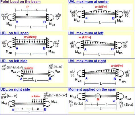 Fixed beam bending moment calculator is a free online calculator fixed beam bending moment calculator is a free online calculator that can be applied to estimate fixed end moments fem bending moment as well as shear ccuart Images