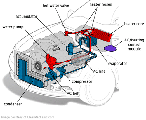 Pin by 🏻 on Cars Mini van, Heating systems, Car air