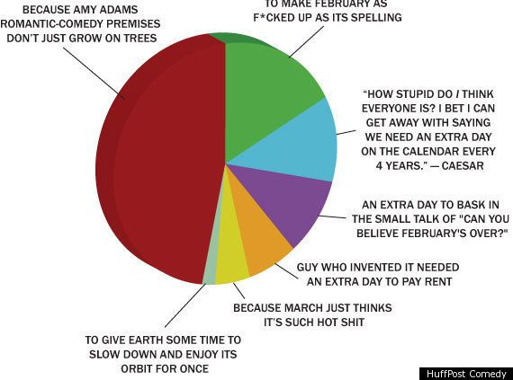Reasons for Leap Day