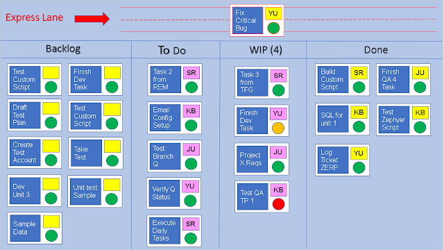 What Is A Kanban Board And How Do You Use Kanban Template Kanban Board Kanban Project Management Templates