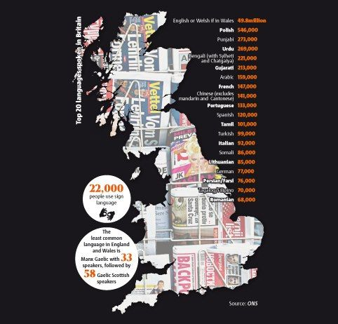 Top Languages Spoken In The UK Multilingual Careers Pinterest - Top 20 languages in the world