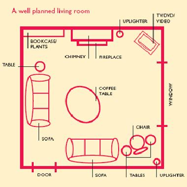 feng shui living room furniture placement sets for 500 layout secret