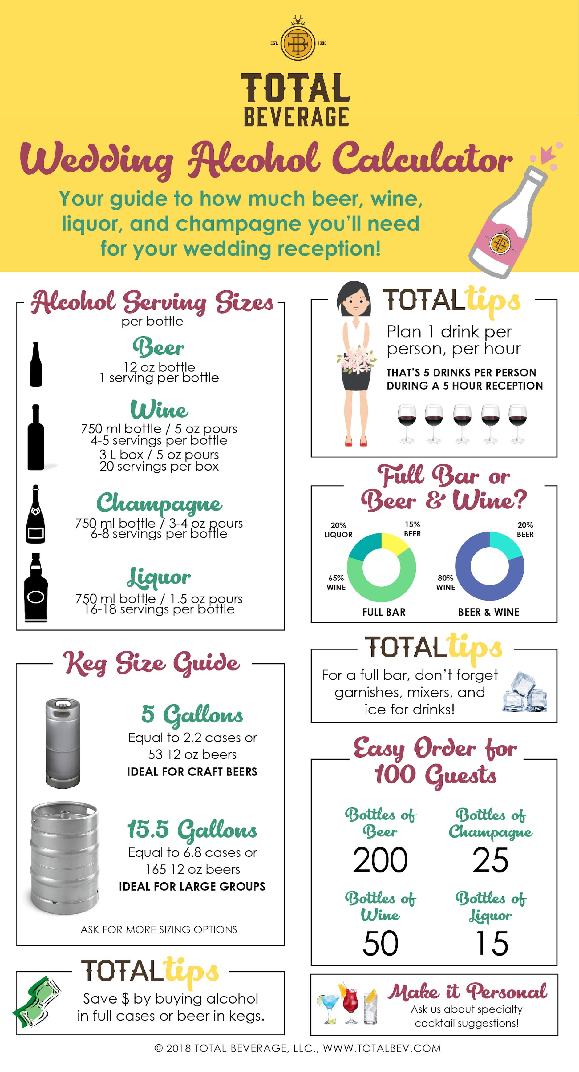 Total Beverage Wedding Alcohol Calculator Alcohol Calculator Wedding Alcohol Calculator Beer Wedding