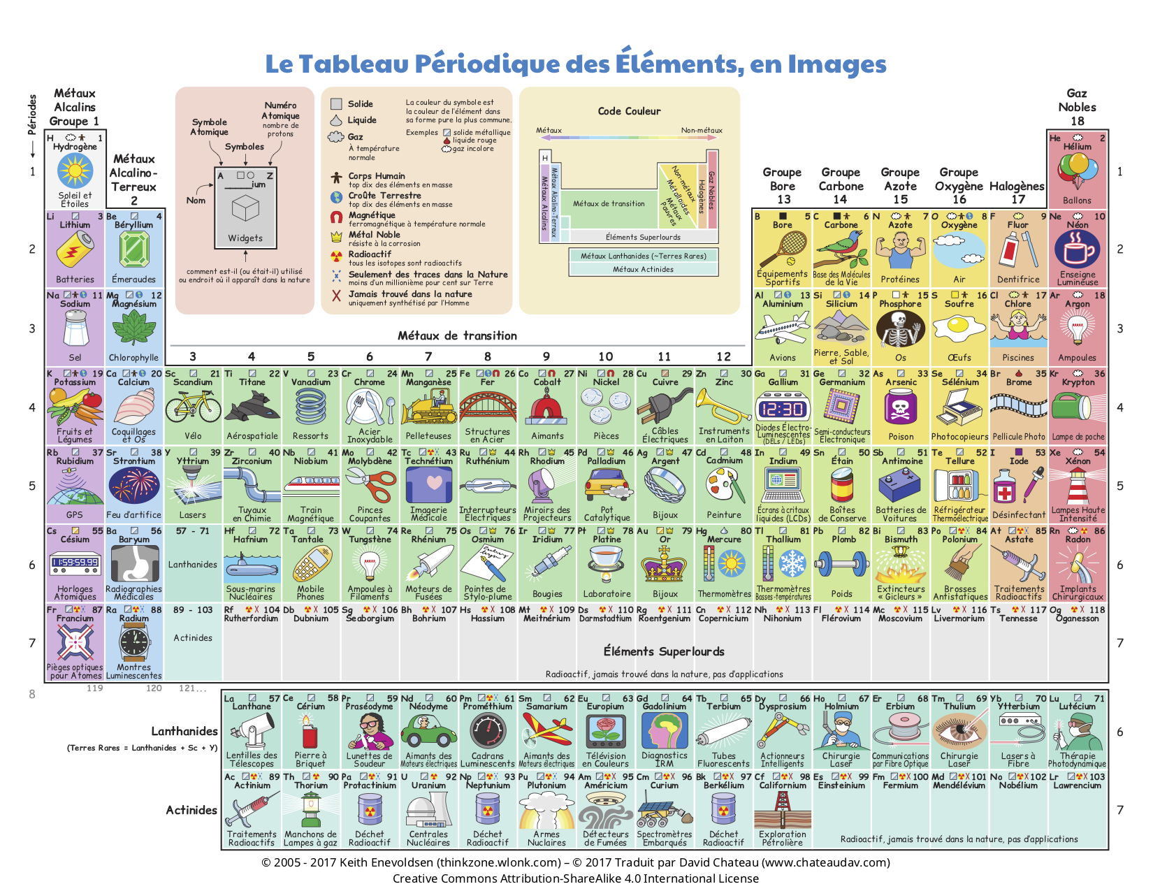 Tableau Periodique Des Elements Vikidia L Encyclopedie Des 8 13 Ans Periodic Table Of The Elements Periodic Table Science