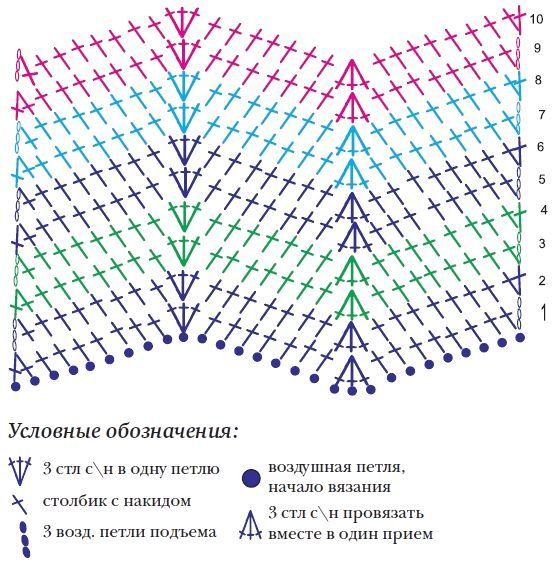 Схема узора «зиг-заг» для пледа «Морская радуга» | Patrones De ...