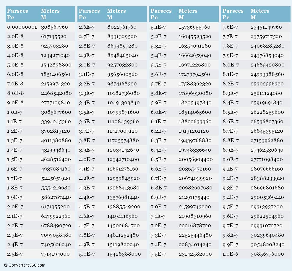 Parsecs to metersg 988917 measurements pinterest parsecs to metersg 988917 geenschuldenfo Image collections