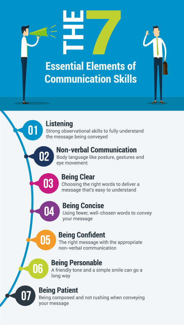 10 Communication Tips Ideas Communication Effective Communication Communication Skills