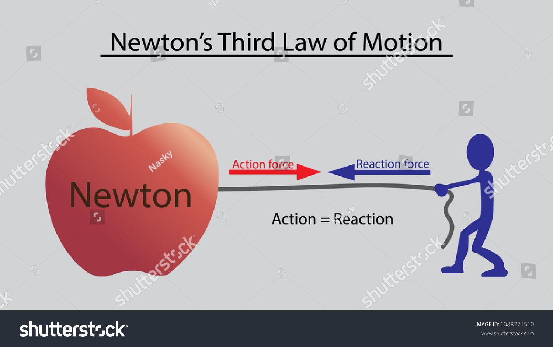 Newton S Third Law Of Motion Concept Design Law Newton