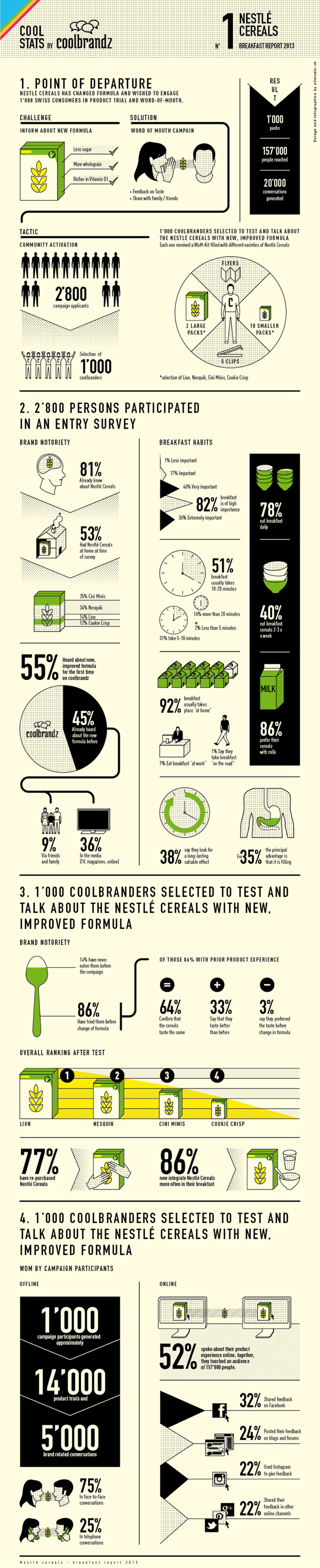 NESTLE CEREALS - INFOGRAPHICS by Yvo Hählen, via Behance