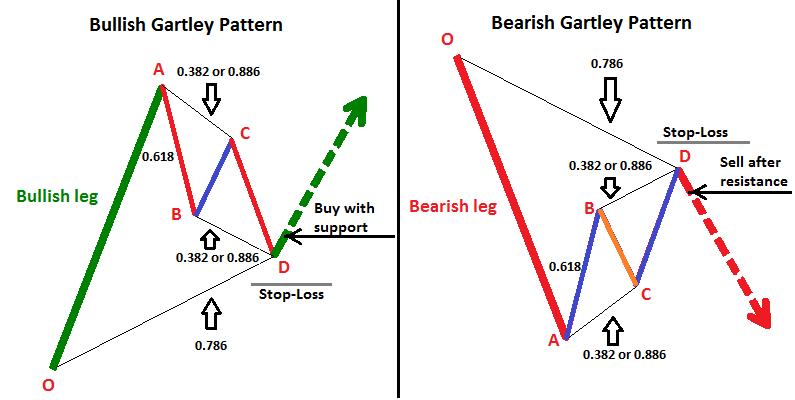Bullish and bearish Gartley price patterns.