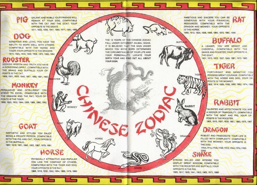 chinese zodiac chinesenumerology Chinese numerology