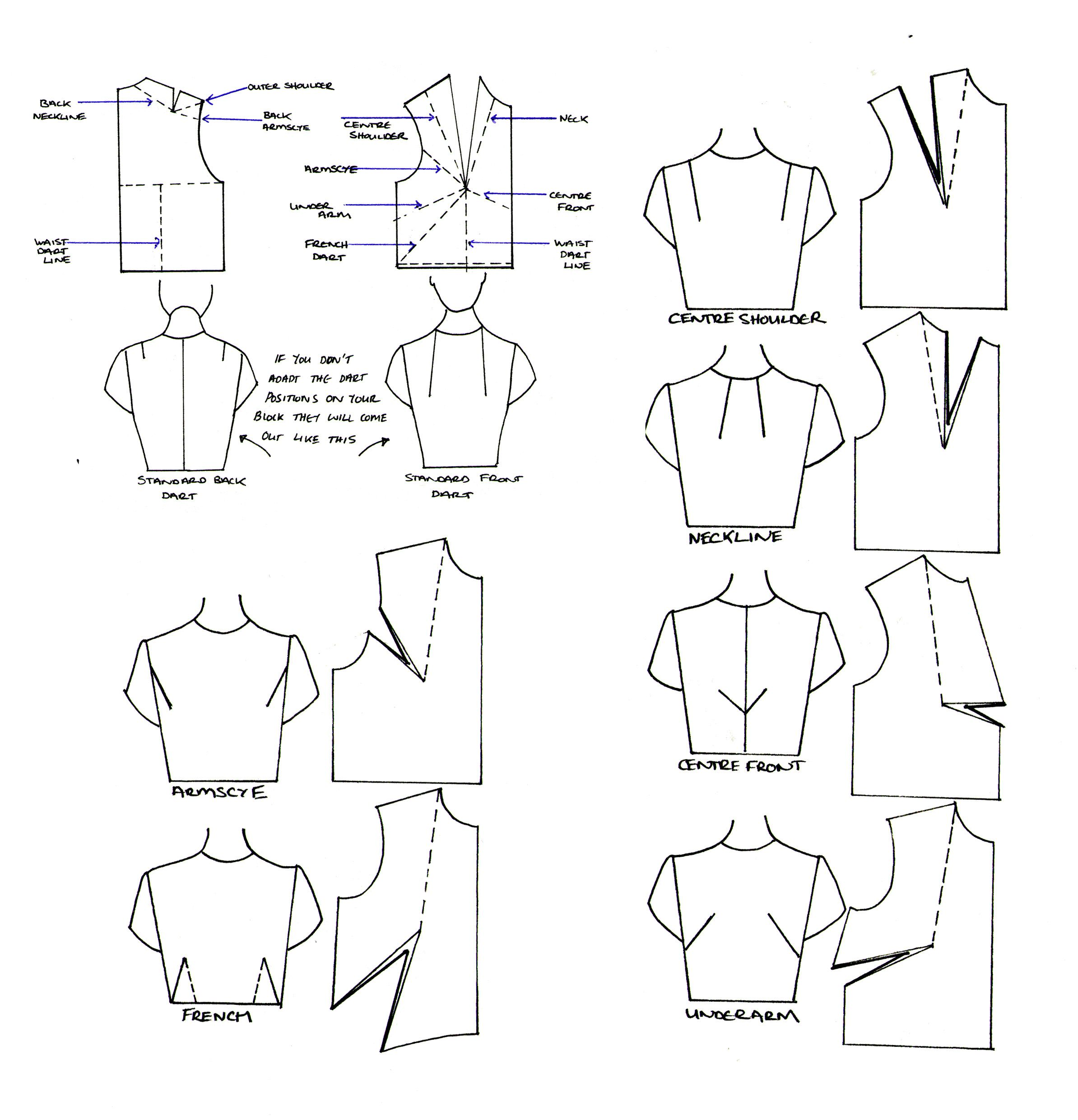Great simple tutorial for moving dart position in a bodice