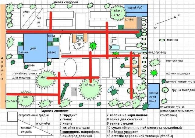 Дизайн дачного участка 6-8 соток с грядками: планировка ...