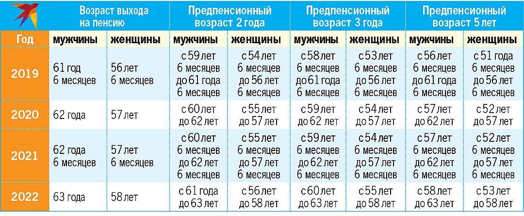 какой предпенсионный возраст в белоруссии
