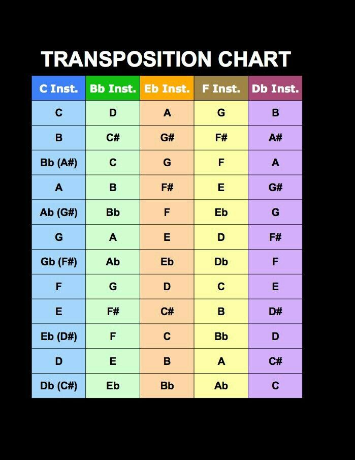 piano chords cheat sheet pdf