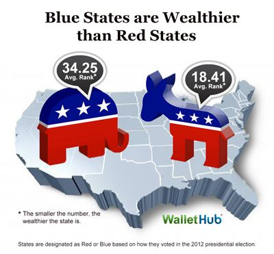 Richest And Poorest States Blue Vs Red Image Politics - Poorest states in usa