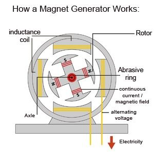 Top Magnetic Generator Build A Magnet Generator Now Free Energy Generator Magnetic Generator Tesla Free Energy