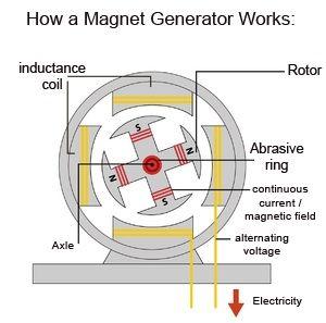 free energy schematics - Αναζήτηση Google | electronics | on