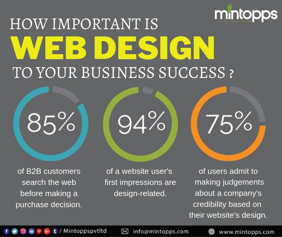 How Important Is Web Design To Your Business Success Www Mintopps Com Webdesign Webdevelopme Digital Marketing Solutions Success Business Marketing Solution
