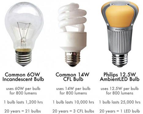 Light Bulb Types Advantages Energy Efficient Light Bulbs Light Bulb Led Light Bulb